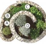 Naturgarden-Krauterspiral-A-B-C-D